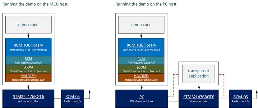 rcm-05-kit_code_run_options.png
